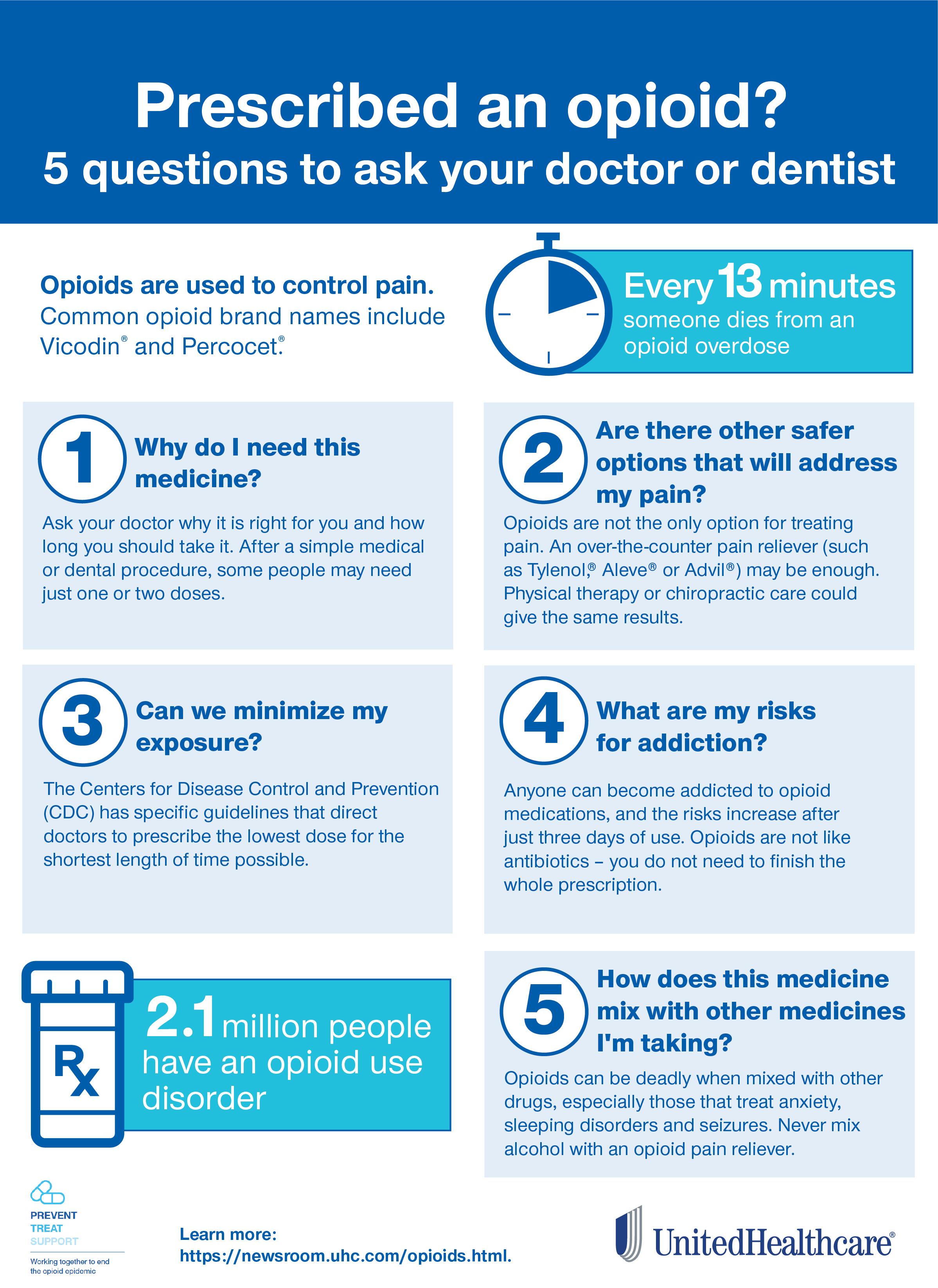 UHC Opioid Infographic-300dpi